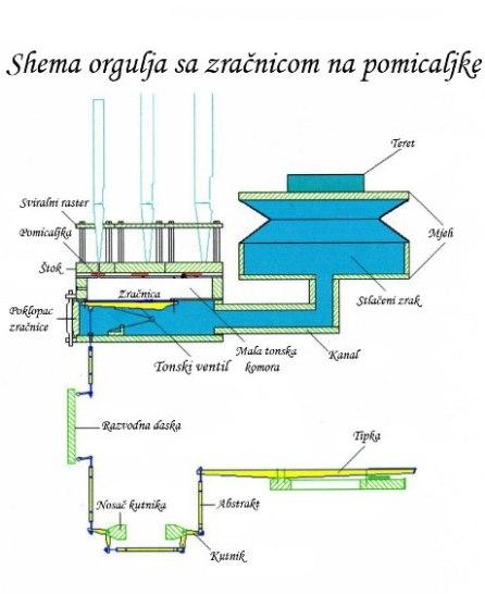 Shema orgulja sa zračnicom na pomicaljke